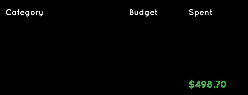 Portland Oregon Budget
