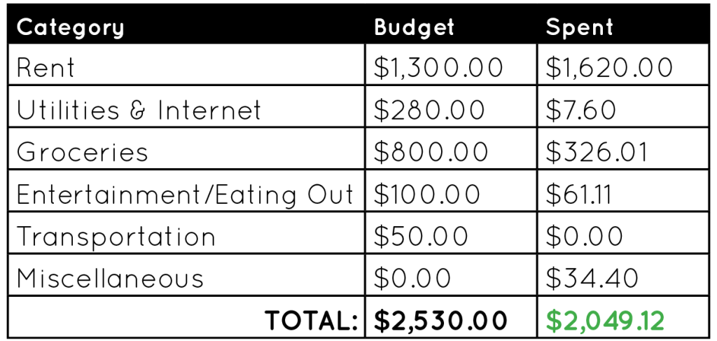 November Budget - International Hotdish