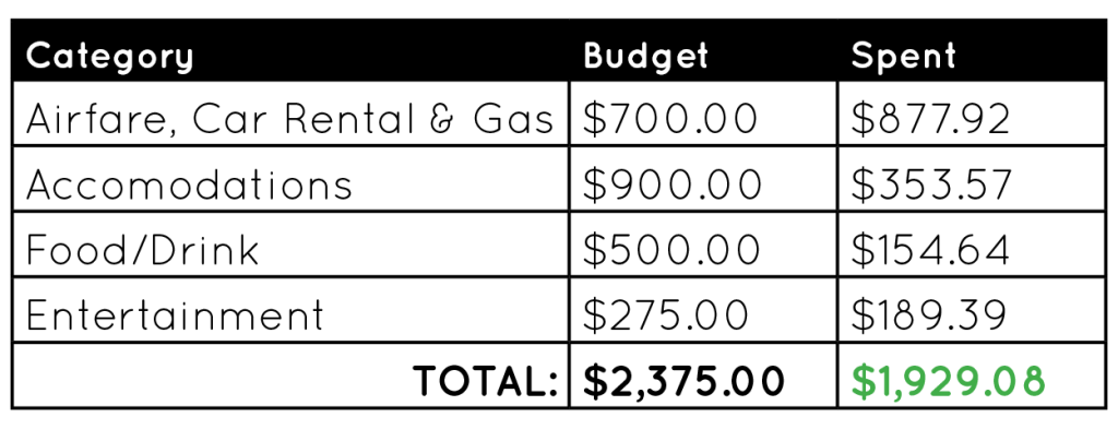 Budget table for Queenstown travel expenses