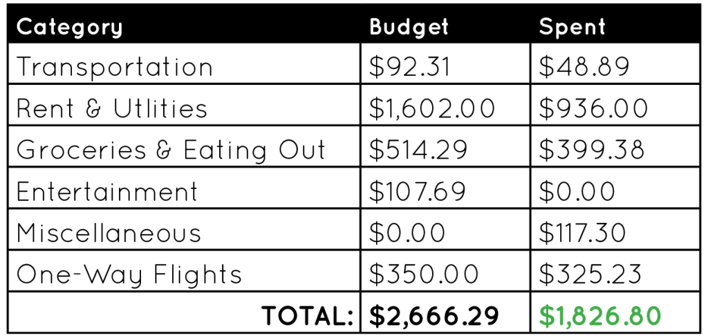 January Budget 2018 every day living recap