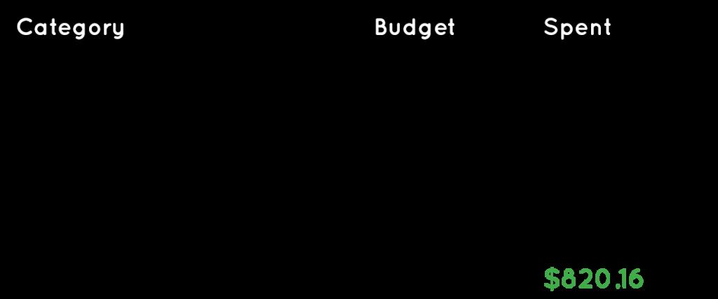 Budget table for Bangkok and Chiang Mai Thailand trips