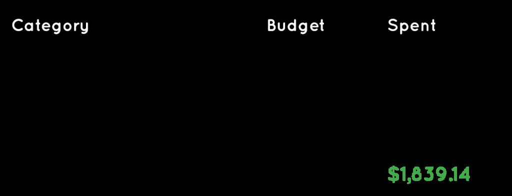 Budget table for East Coast Australia trip