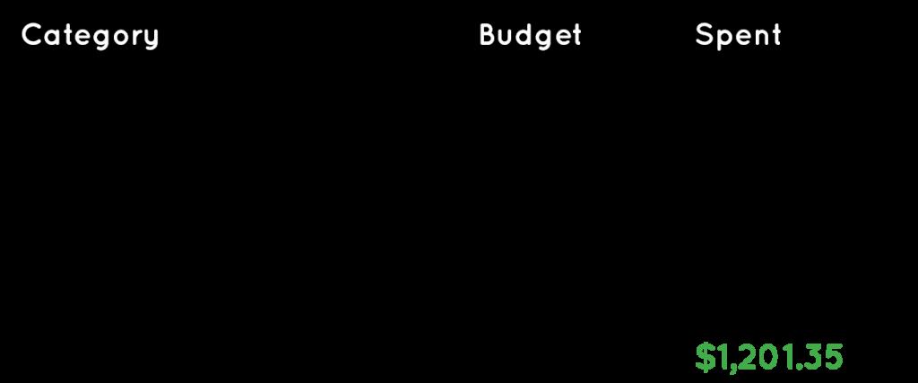 Travel budget for Amalfi Coast Italy