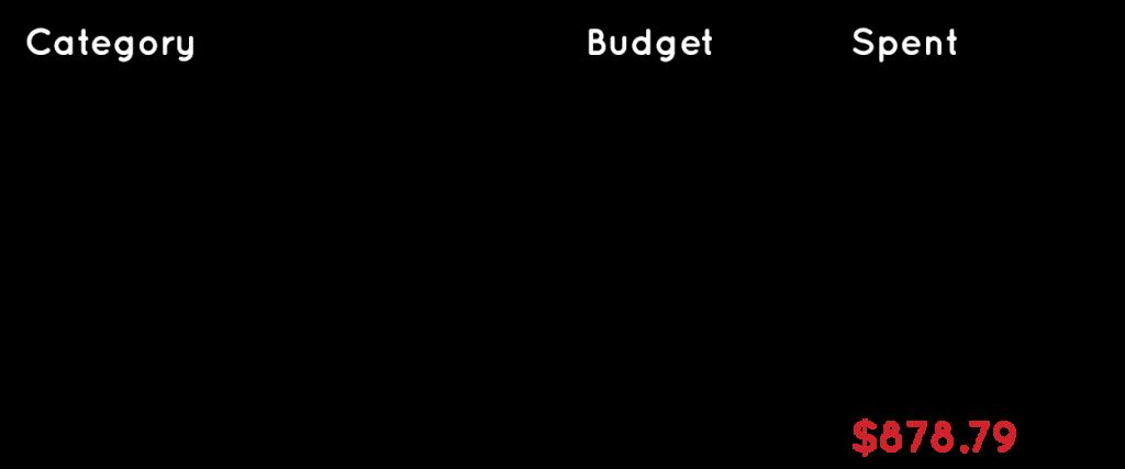 Travel budget for Bari Italy